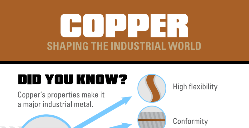 Copper_Industrial_World