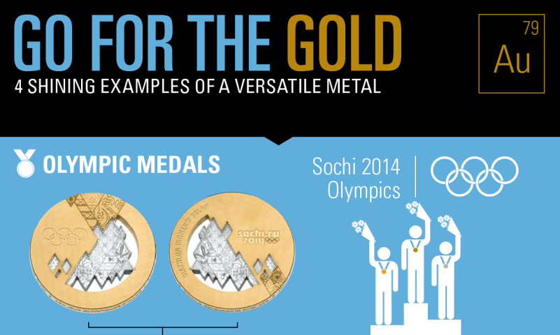 Infographic_Gold