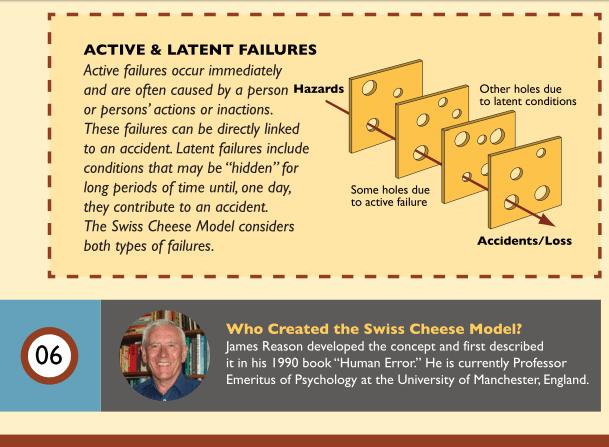 Swiss_Cheese_Infographic